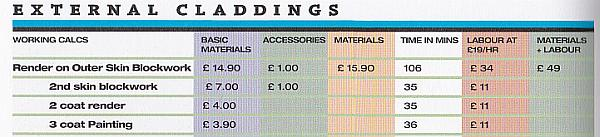 External Claddings costs from Mark Brinkley's Housebuilder's Bible